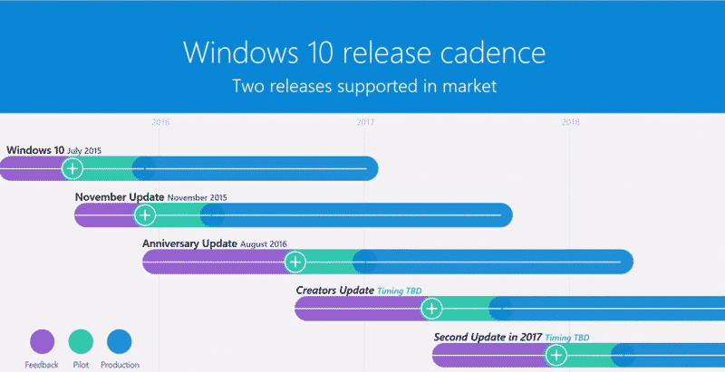 windows 10 delivery